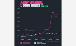 Andy Warhol vs Dow Jones